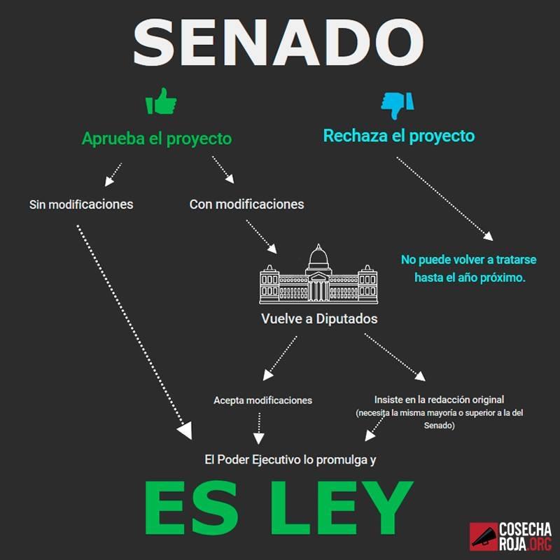 Qué pasa si el proyecto de Ley no se aprueba en senadores
